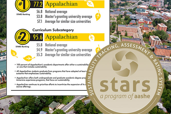 Appalachian State University earns highest overall sustainability ranking by the Association for the Advancement of Sustainability in Higher Education
