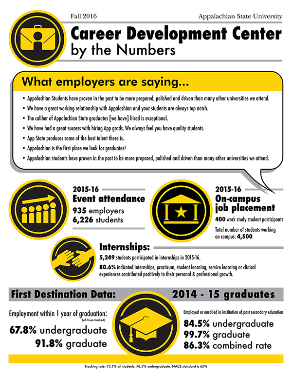 Study shows significant majority of Appalachian State University ... 1afc19477