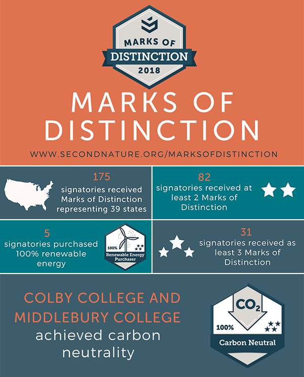 Marks of Distinction 2018